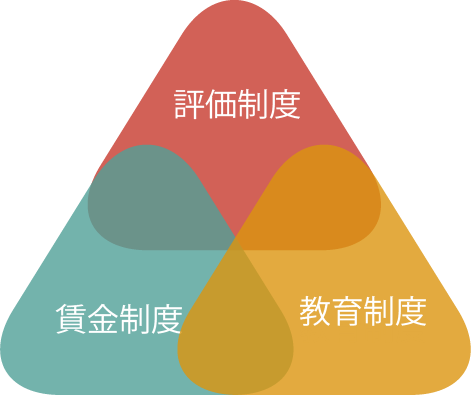 経営戦略と一体となった制度構築