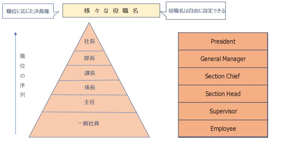 役職 | 人事制度改革 - ヒューマンリソースコンサルタント | 広島の ...