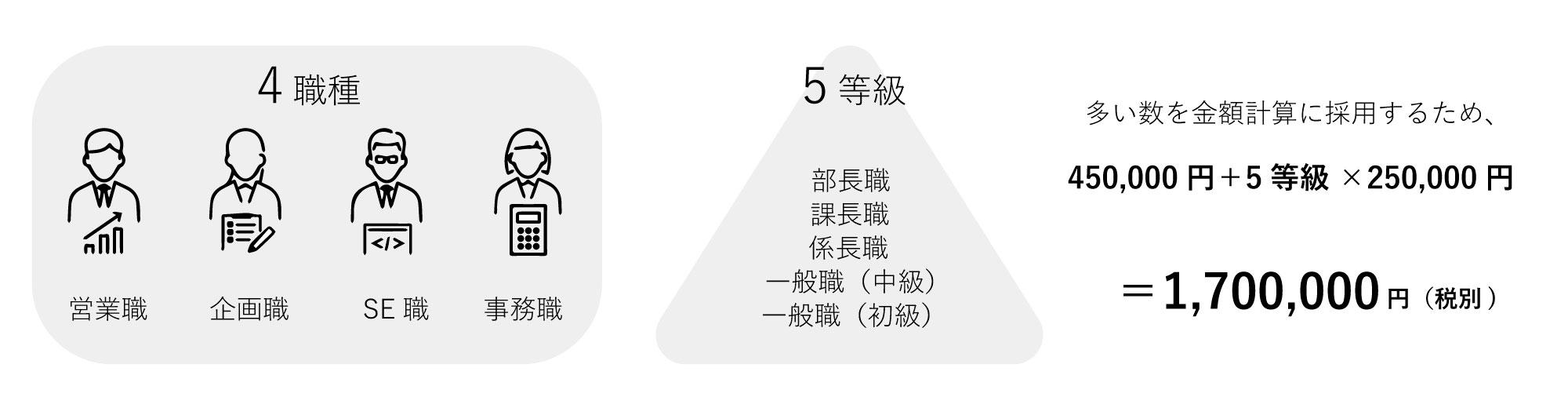 人事評価構築_料金シミュレーション